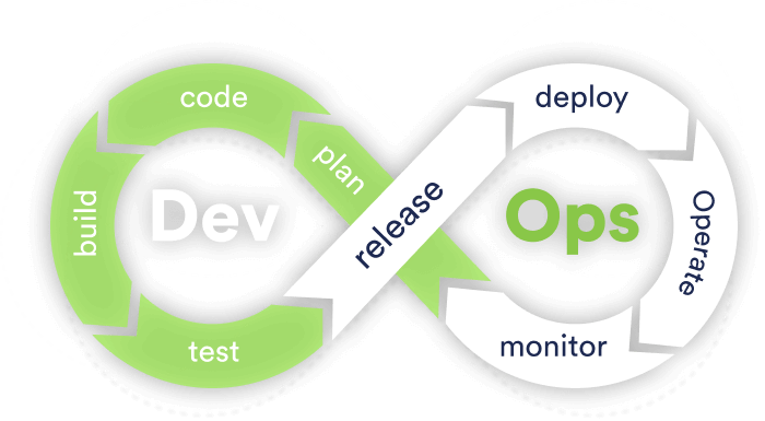 How to Optimize Software Testing in DevOps
